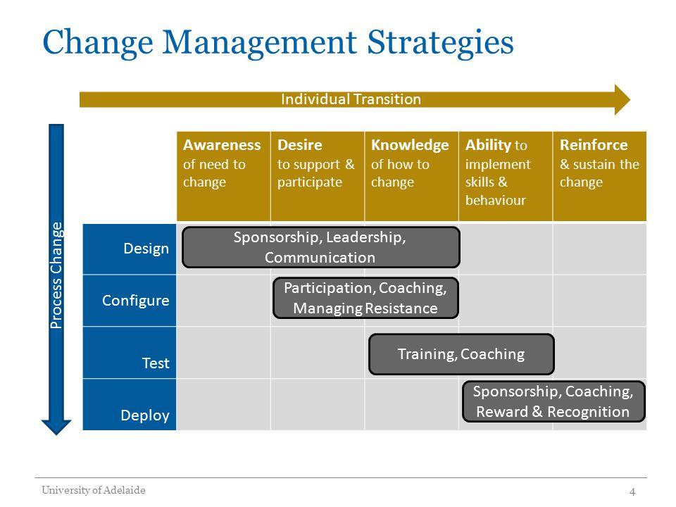 Change Management Strategy Enquiry Contact Management Project June