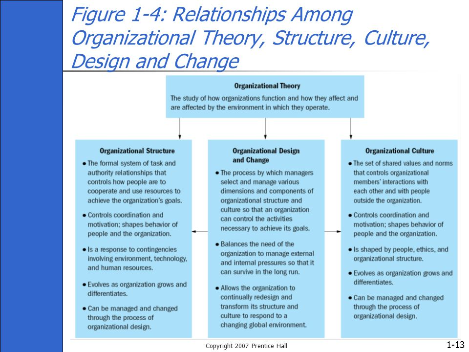 1- Copyright 2007 Prentice Hall 13 Figure 1-4: Relationships Among Organizational Theory, Structure, Culture, Design and Change