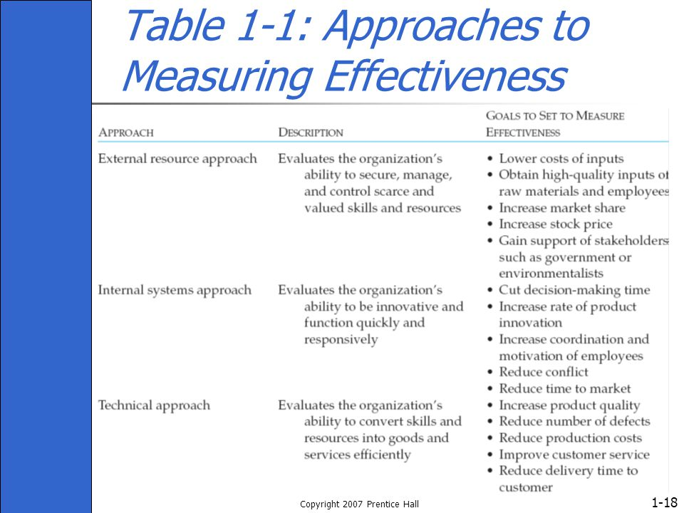 1- Copyright 2007 Prentice Hall 18 Table 1-1: Approaches to Measuring Effectiveness