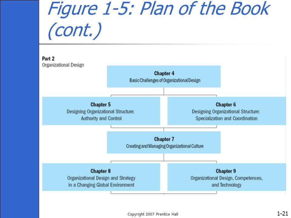 1- Copyright 2007 Prentice Hall 21 Figure 1-5: Plan of the Book (cont.)