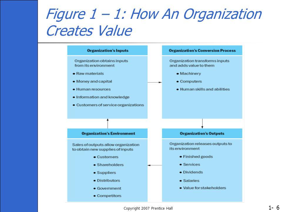 1- Copyright 2007 Prentice Hall 6 Figure 1 – 1: How An Organization Creates Value