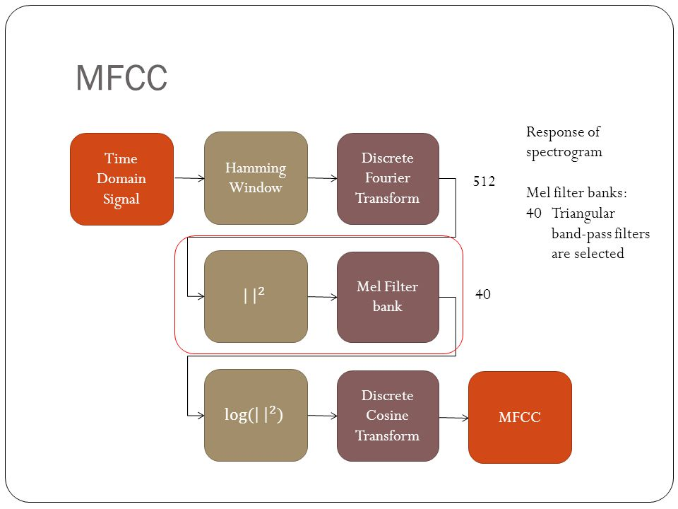 MFCC Discrete Fourier Transform Mel Filter bank Discrete Cosine Transform Hamming Window Time Domain Signal MFCC Response of spectrogram Mel filter banks: 40Triangular band-pass filters are selected