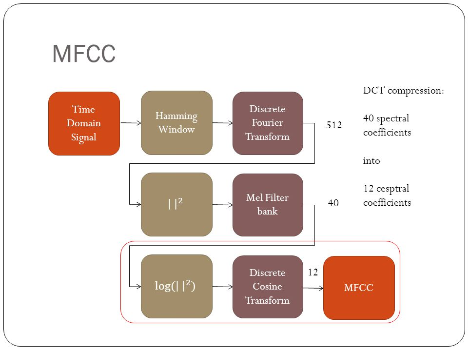 MFCC Discrete Fourier Transform Mel Filter bank Discrete Cosine Transform Hamming Window Time Domain Signal MFCC DCT compression: 40 spectral coefficients into 12 cesptral coefficients 12