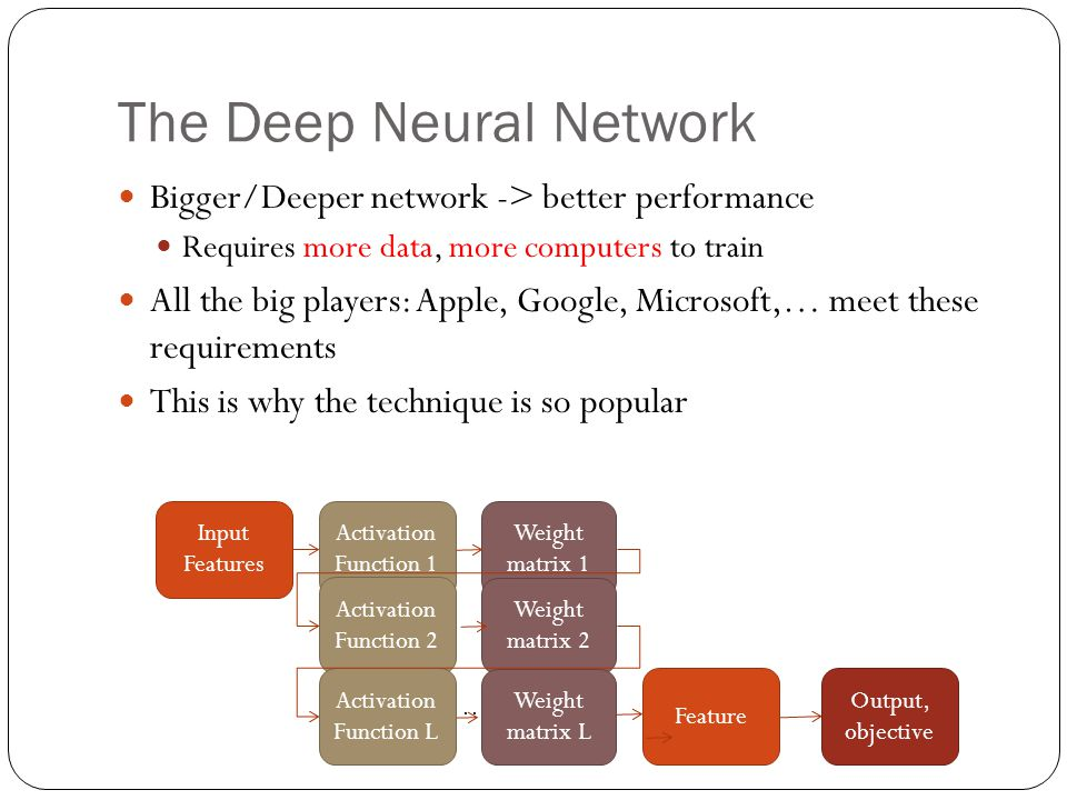 The Deep Neural Network Bigger/Deeper network -> better performance Requires more data, more computers to train All the big players: Apple, Google, Microsoft,… meet these requirements This is why the technique is so popular Weight matrix 1 Input Features Activation Function 1 Weight matrix 2 Activation Function 2 … Weight matrix L Activation Function L Feature Output, objective
