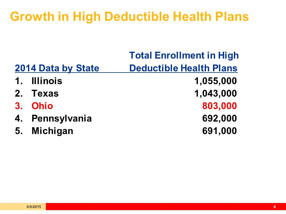 Growth in High Deductible Health Plans Total Enrollment in High 2014 Data by StateDeductible Health Plans 1.Illinois 1,055,000 2.Texas 1,043,000 3.Ohio 803,000 4.Pennsylvania 692,000 5.Michigan 691,000 6/9/20156