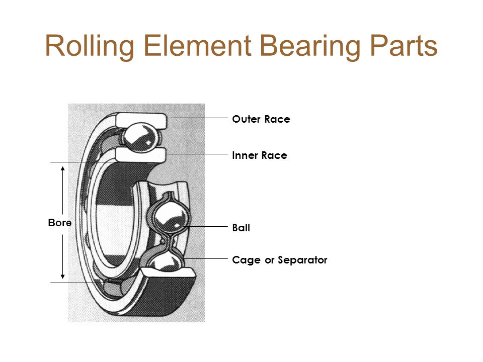Rolling Element Bearing Parts Bore Outer Race Inner Race Ball Cage or Separator
