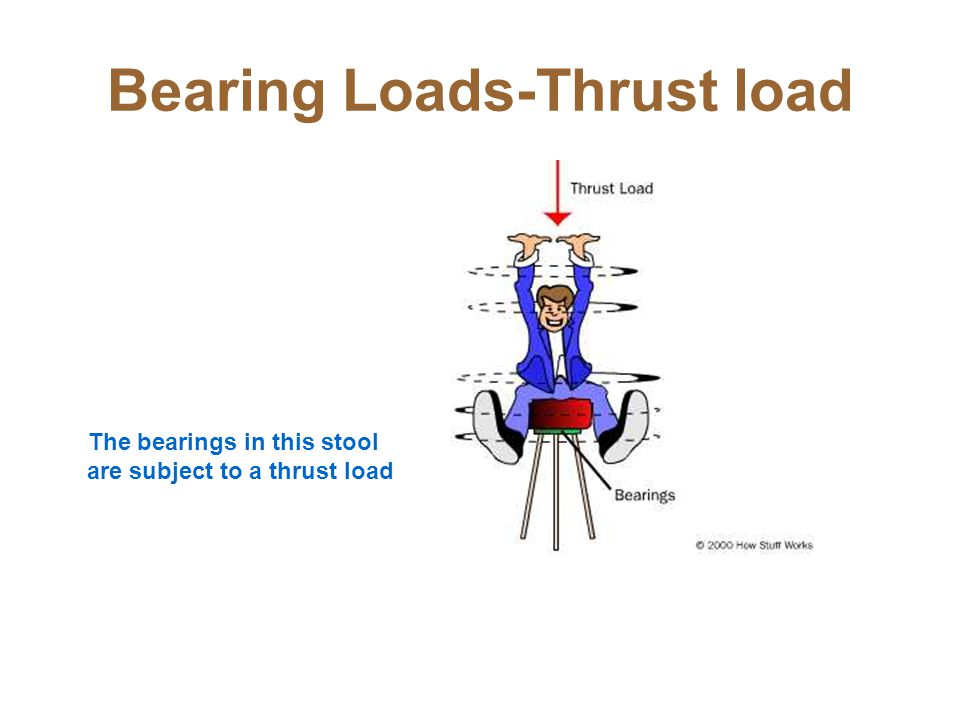 Bearing Loads-Thrust load The bearings in this stool are subject to a thrust load