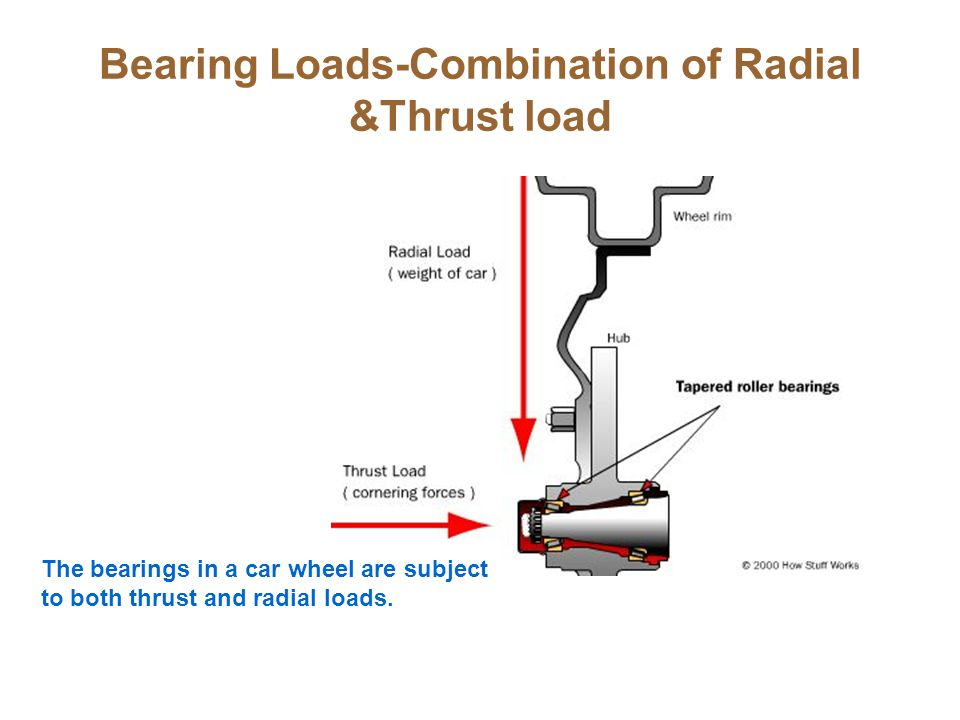 Bearing Loads-Combination of Radial &Thrust load The bearings in a car wheel are subject to both thrust and radial loads.