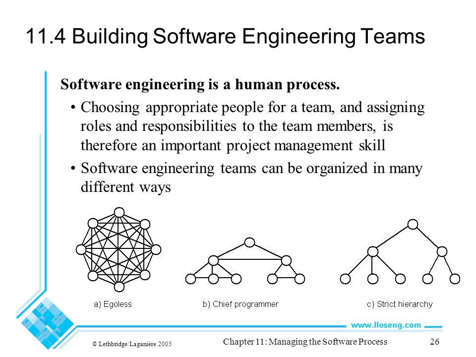© Lethbridge/Laganière 2005 Chapter 11: Managing the Software Process26 11.4 Building Software Engineering Teams Software engineering is a human process.