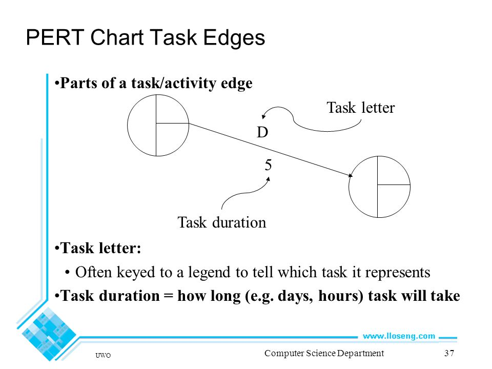 UWO Computer Science Department37 PERT Chart Task Edges Parts of a task/activity edge Task letter: Often keyed to a legend to tell which task it represents Task duration = how long (e.g.