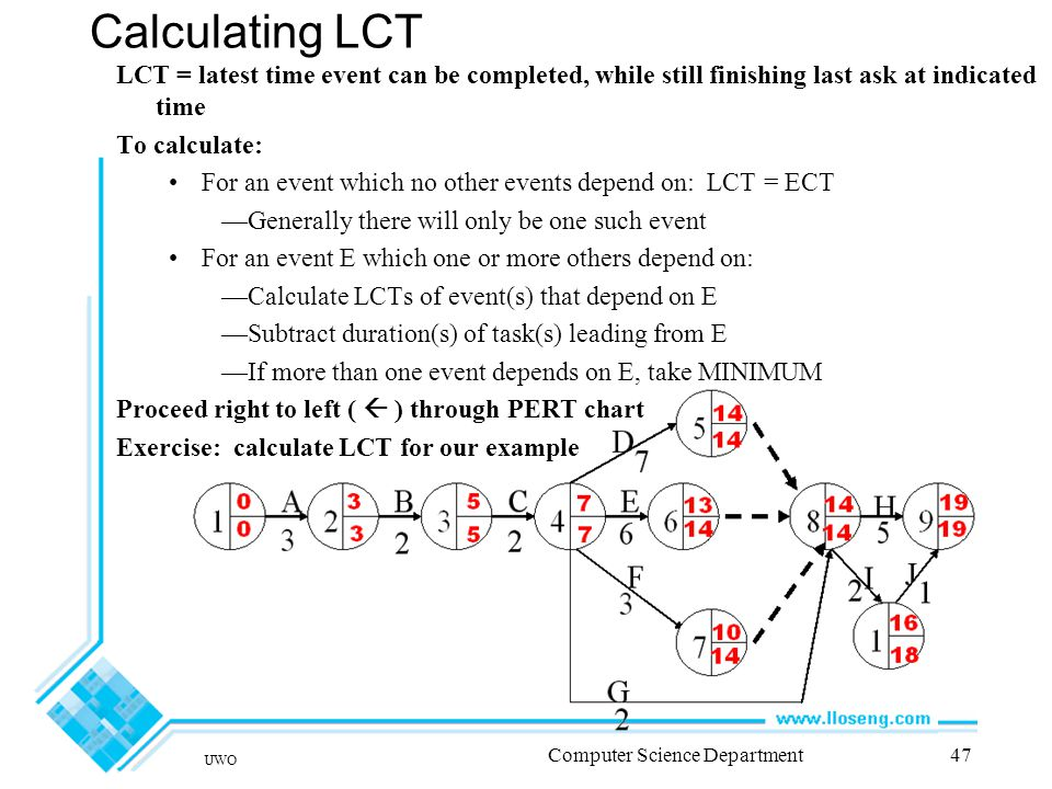 UWO Computer Science Department47 Calculating LCT LCT = latest time event can be completed, while still finishing last ask at indicated time To calculate: For an event which no other events depend on: LCT = ECT —Generally there will only be one such event For an event E which one or more others depend on: —Calculate LCTs of event(s) that depend on E —Subtract duration(s) of task(s) leading from E —If more than one event depends on E, take MINIMUM Proceed right to left (  ) through PERT chart Exercise: calculate LCT for our example