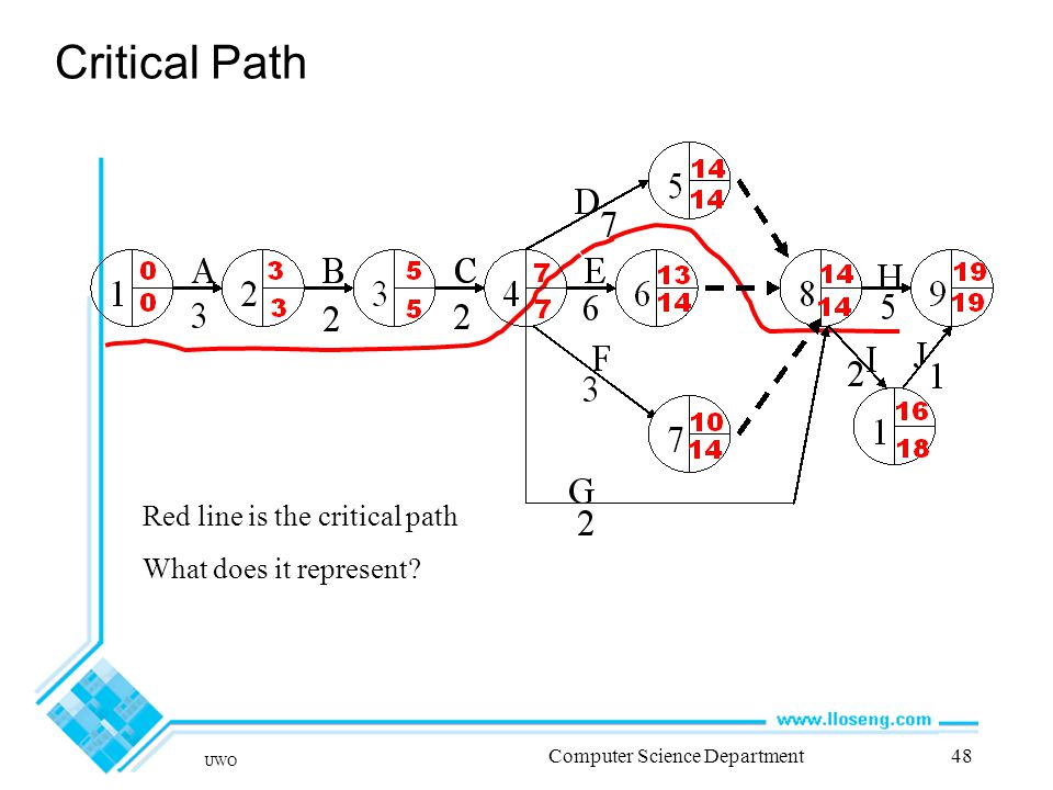 UWO Computer Science Department48 Critical Path Red line is the critical path What does it represent
