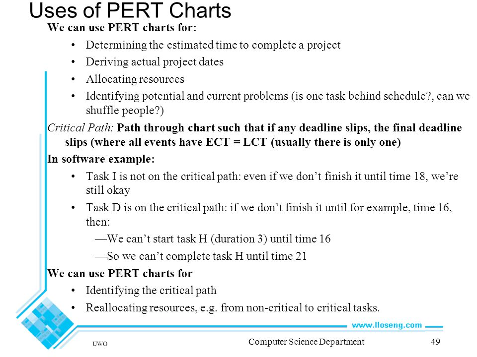 UWO Computer Science Department49 Uses of PERT Charts We can use PERT charts for: Determining the estimated time to complete a project Deriving actual project dates Allocating resources Identifying potential and current problems (is one task behind schedule , can we shuffle people ) Critical Path: Path through chart such that if any deadline slips, the final deadline slips (where all events have ECT = LCT (usually there is only one) In software example: Task I is not on the critical path: even if we don't finish it until time 18, we're still okay Task D is on the critical path: if we don't finish it until for example, time 16, then: —We can't start task H (duration 3) until time 16 —So we can't complete task H until time 21 We can use PERT charts for Identifying the critical path Reallocating resources, e.g.