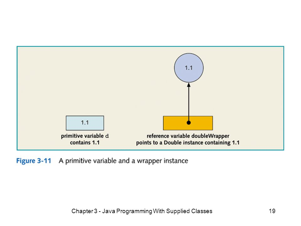 Chapter 3 - Java Programming With Supplied Classes19