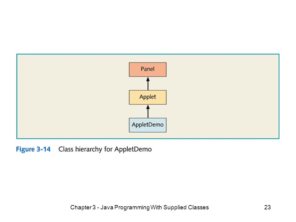 Chapter 3 - Java Programming With Supplied Classes23