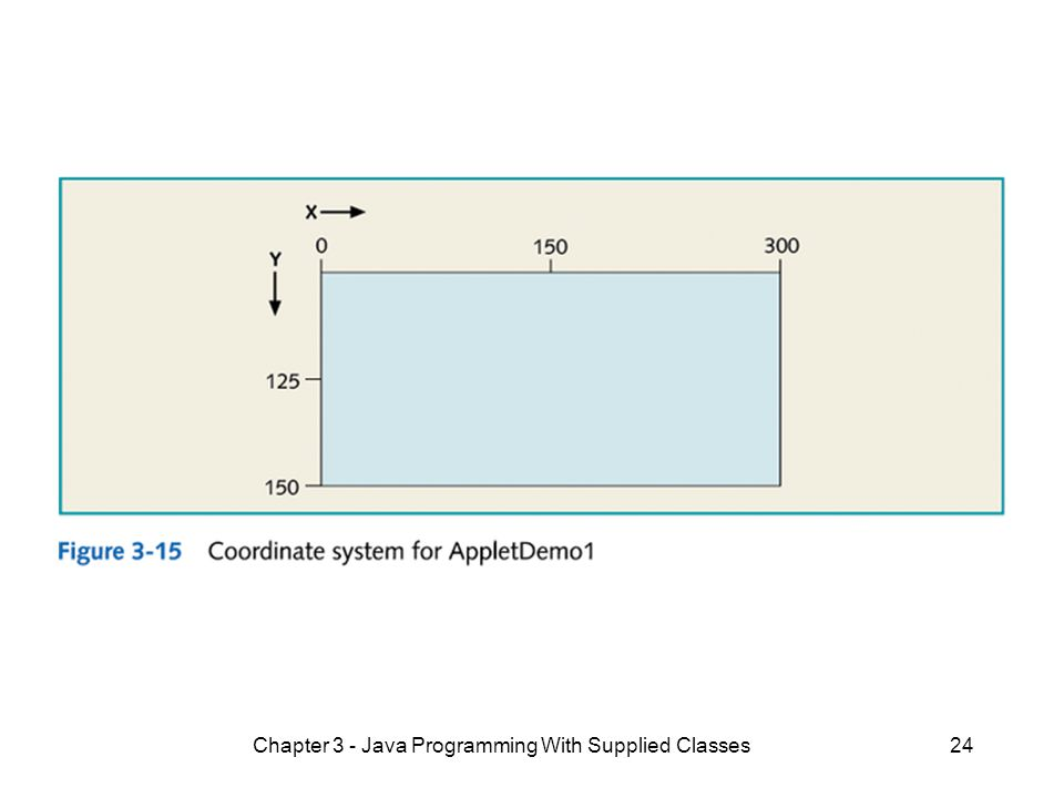 Chapter 3 - Java Programming With Supplied Classes24