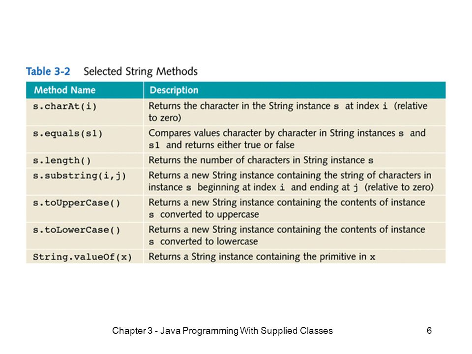 Chapter 3 - Java Programming With Supplied Classes6