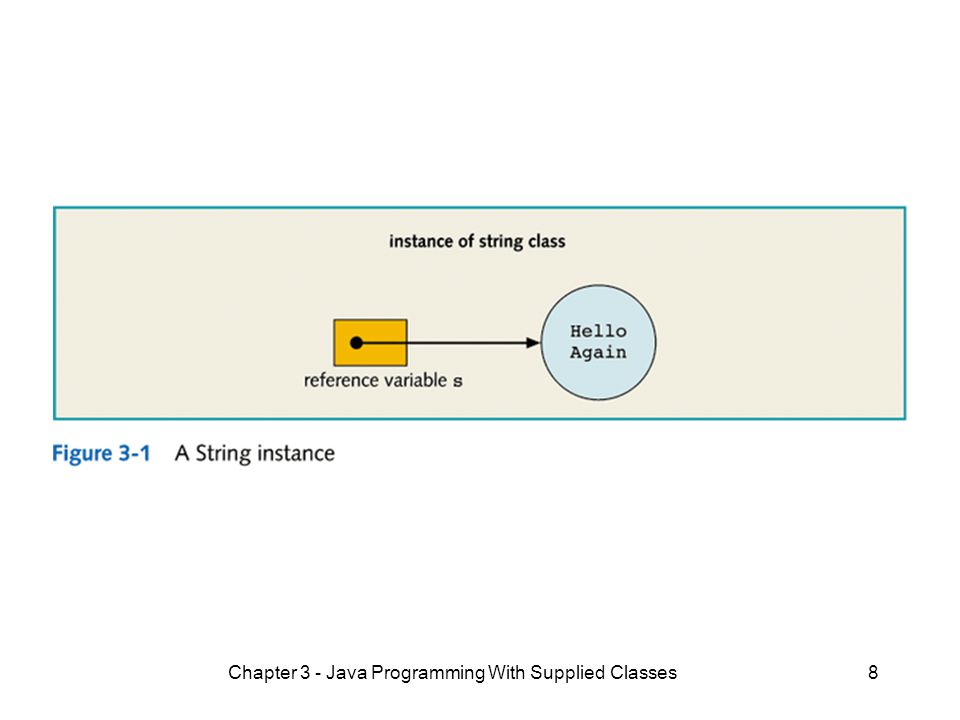 Chapter 3 - Java Programming With Supplied Classes8