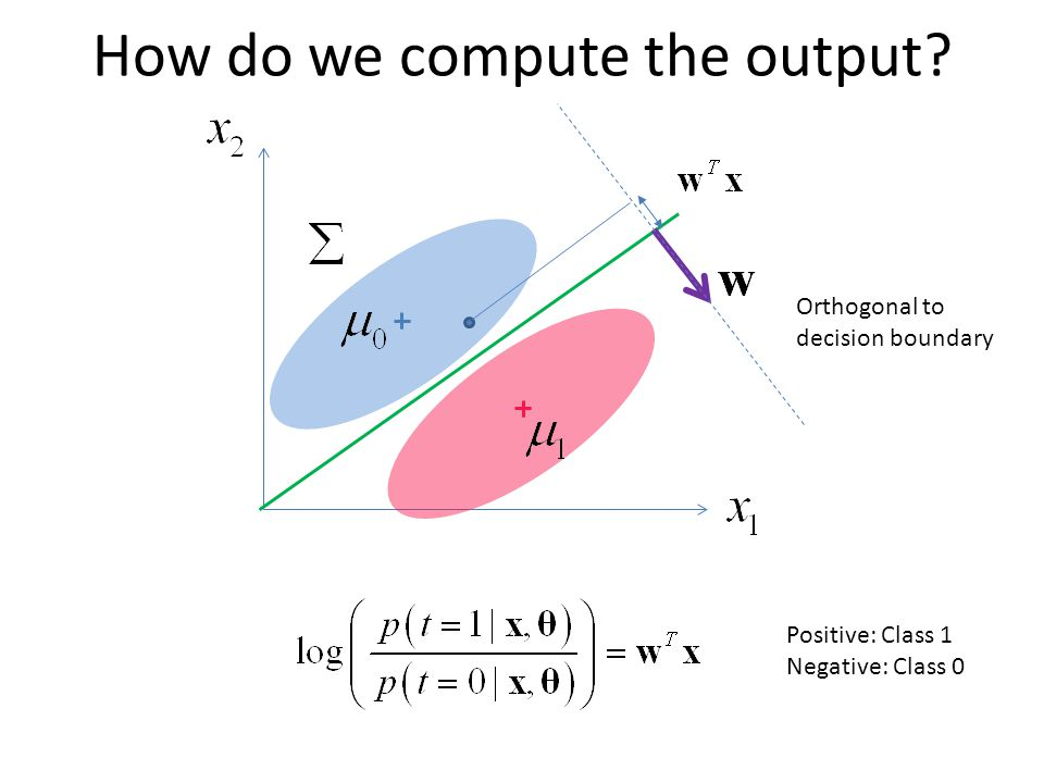 How do we compute the output Positive: Class 1 Negative: Class 0 Orthogonal to decision boundary