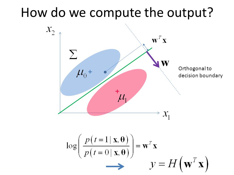 How do we compute the output Orthogonal to decision boundary