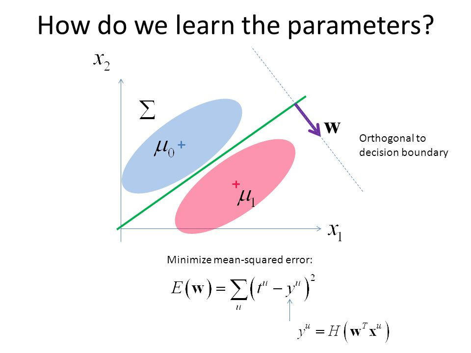 How do we learn the parameters Orthogonal to decision boundary Minimize mean-squared error: