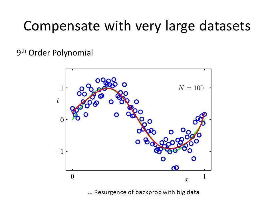 Compensate with very large datasets 9 th Order Polynomial … Resurgence of backprop with big data