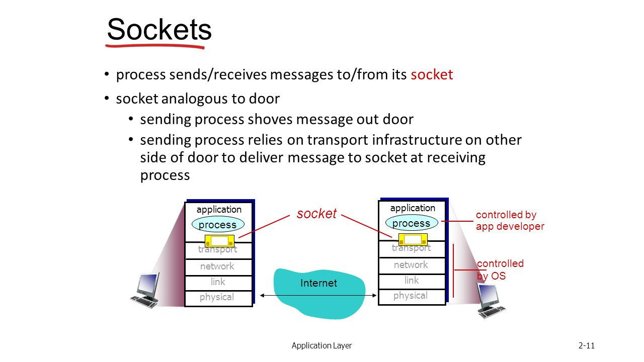 Application Layer2-11 Sockets process sends/receives messages to/from its socket socket analogous to door sending process shoves message out door sending process relies on transport infrastructure on other side of door to deliver message to socket at receiving process Internet controlled by OS controlled by app developer transport application physical link network process transport application physical link network process socket