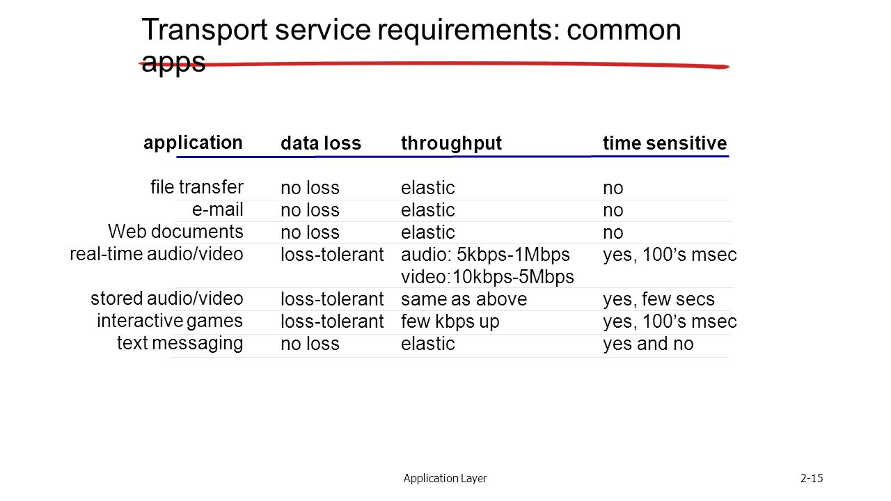 Application Layer2-15 Transport service requirements: common apps application file transfer  Web documents real-time audio/video stored audio/video interactive games text messaging data loss no loss loss-tolerant no loss throughput elastic audio: 5kbps-1Mbps video:10kbps-5Mbps same as above few kbps up elastic time sensitive no yes, 100's msec yes, few secs yes, 100's msec yes and no