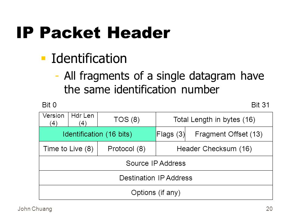 John Chuang20 IP Packet Header  Identification -All fragments of a single datagram have the same identification number Total Length in bytes (16) Time to Live (8) Options (if any) Bit 0Bit 31 Version (4) Hdr Len (4) TOS (8) Identification (16 bits)Flags (3)Fragment Offset (13) Source IP Address Destination IP Address Header Checksum (16)Protocol (8)