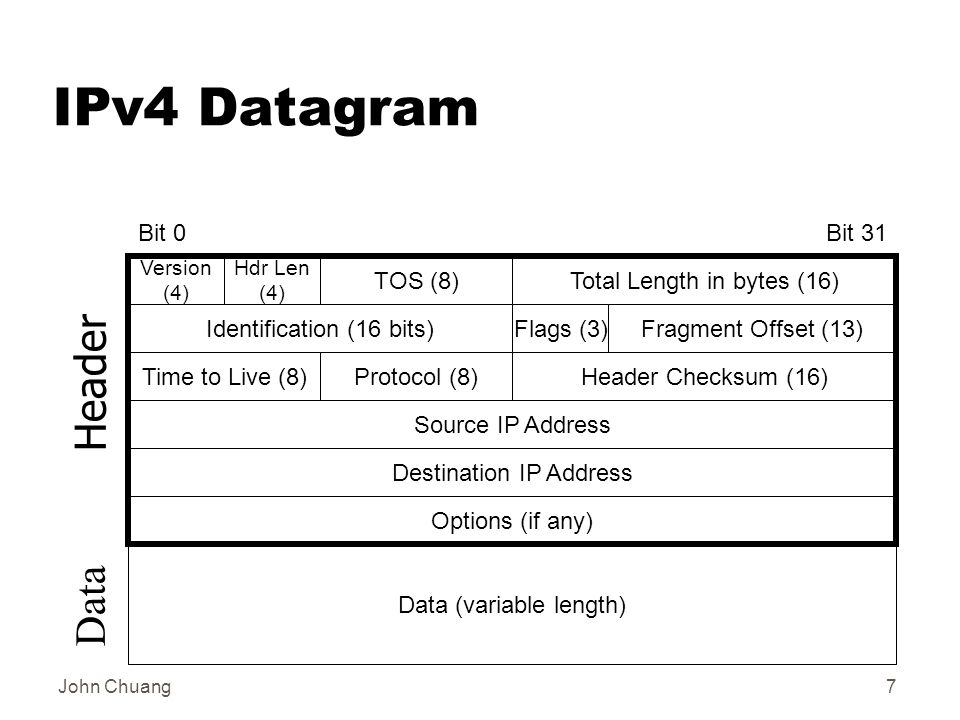John Chuang7 IPv4 Datagram Total Length in bytes (16) Time to Live (8) Options (if any) Bit 0Bit 31 Version (4) Hdr Len (4) TOS (8) Identification (16 bits)Flags (3)Fragment Offset (13) Source IP Address Destination IP Address Header Checksum (16)Protocol (8) Data (variable length) Header Data