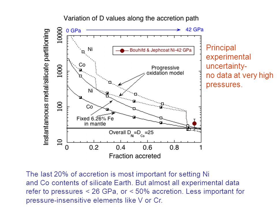 The last 20% of accretion is most important for setting Ni and Co contents of silicate Earth.