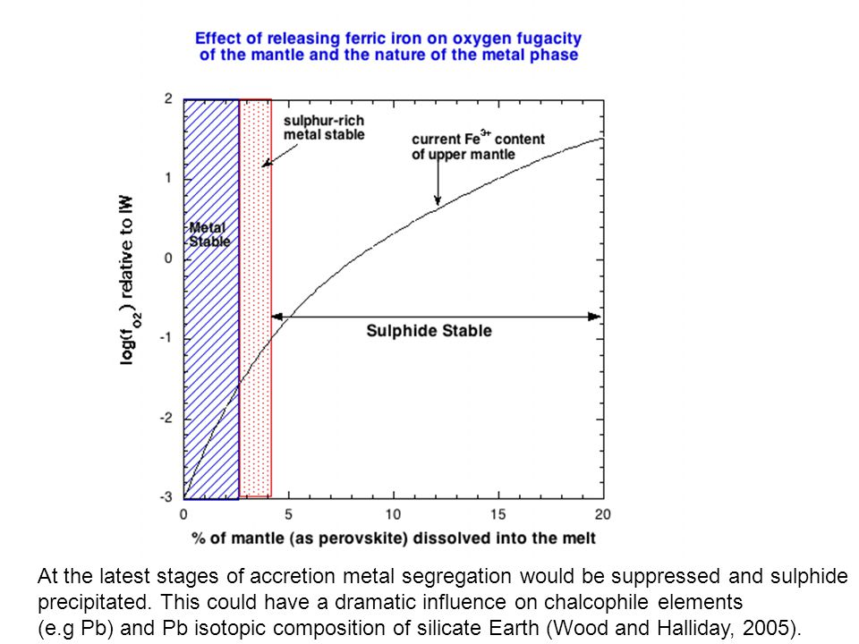 At the latest stages of accretion metal segregation would be suppressed and sulphide precipitated.