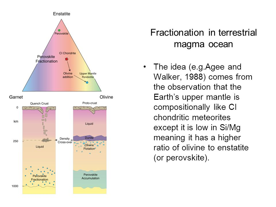 Fractionation in terrestrial magma ocean The idea (e.g.Agee and Walker, 1988) comes from the observation that the Earth's upper mantle is compositionally like CI chondritic meteorites except it is low in Si/Mg meaning it has a higher ratio of olivine to enstatite (or perovskite).