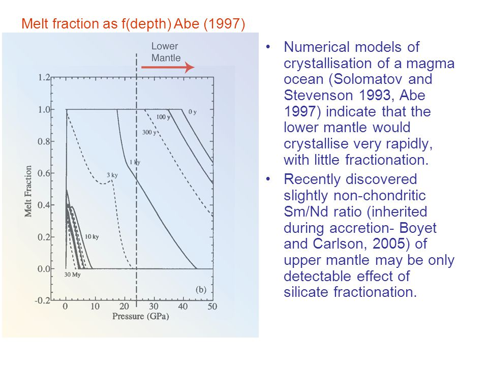 Numerical models of crystallisation of a magma ocean (Solomatov and Stevenson 1993, Abe 1997) indicate that the lower mantle would crystallise very rapidly, with little fractionation.