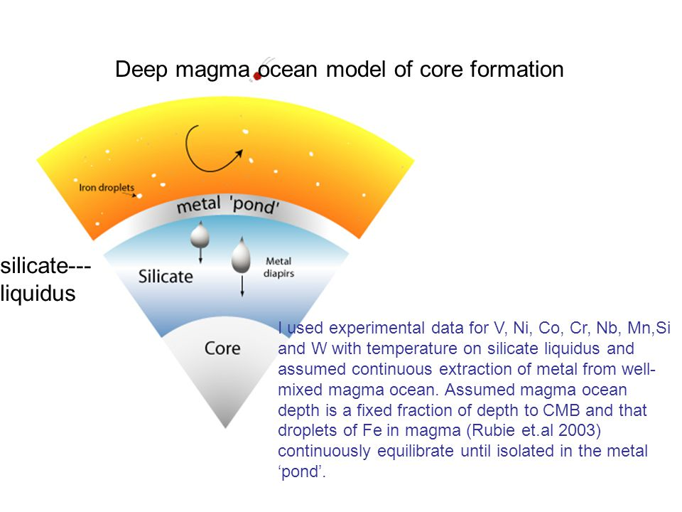 Deep magma ocean model of core formation I used experimental data for V, Ni, Co, Cr, Nb, Mn,Si and W with temperature on silicate liquidus and assumed continuous extraction of metal from well- mixed magma ocean.