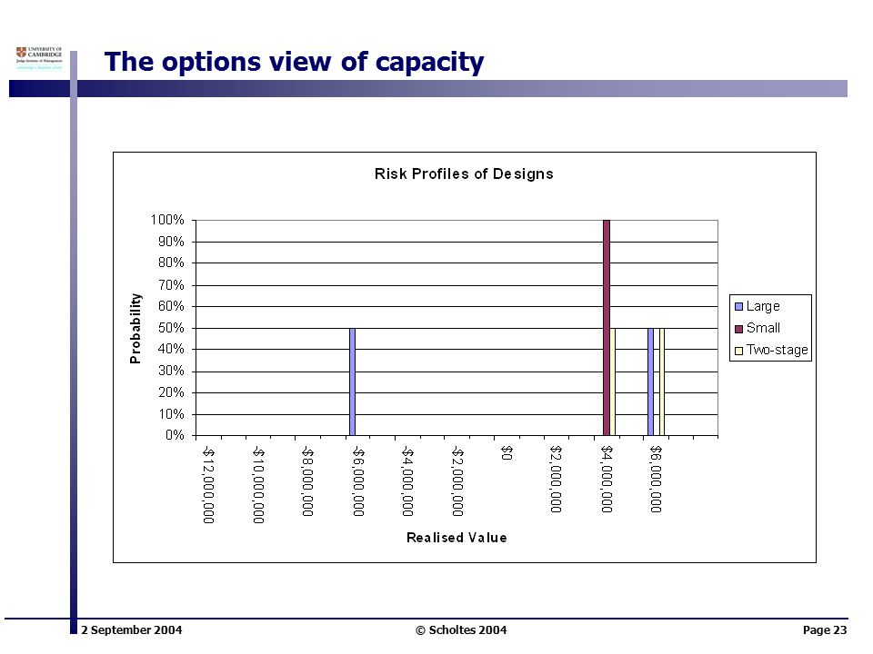 2 September 2004 © Scholtes 2004Page 23 The options view of capacity