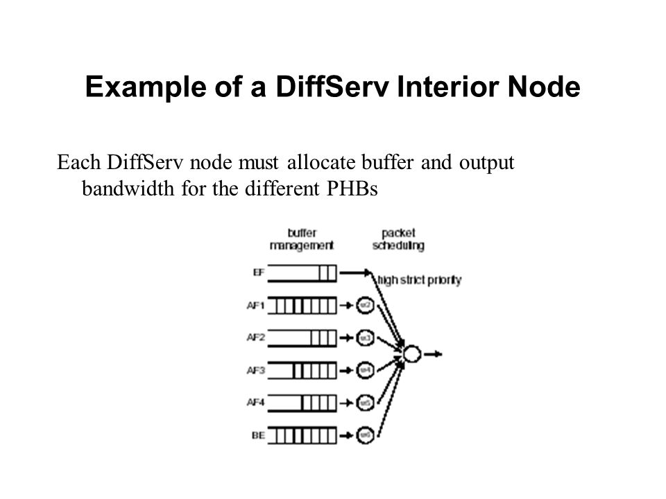 Example of a DiffServ Interior Node Each DiffServ node must allocate buffer and output bandwidth for the different PHBs