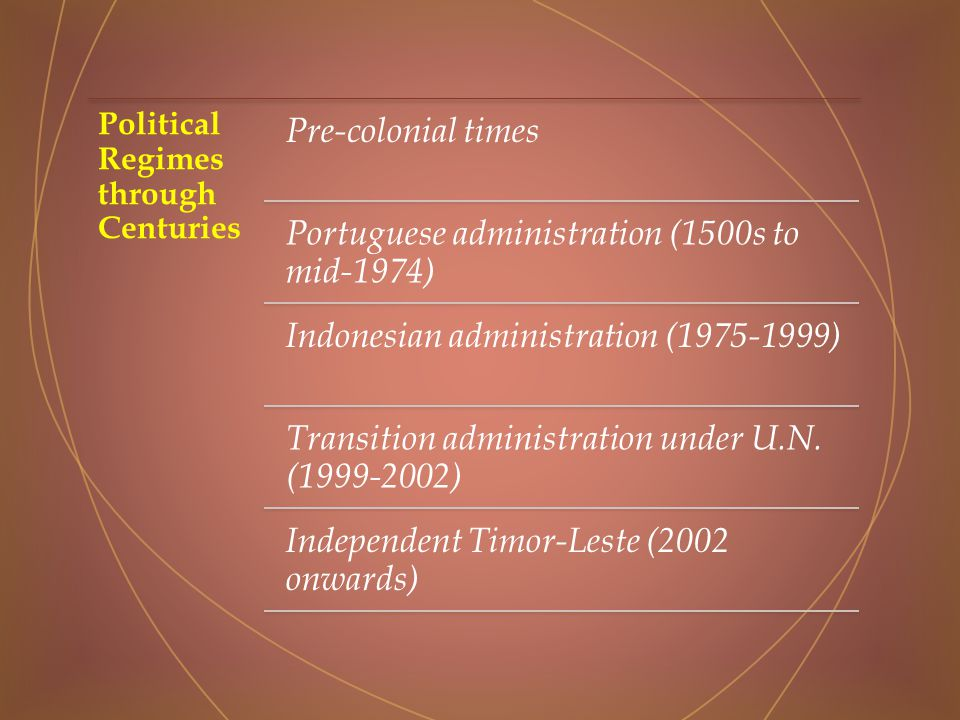 Political Regimes through Centuries Pre-colonial times Portuguese administration (1500s to mid-1974) Indonesian administration ( ) Transition administration under U.N.