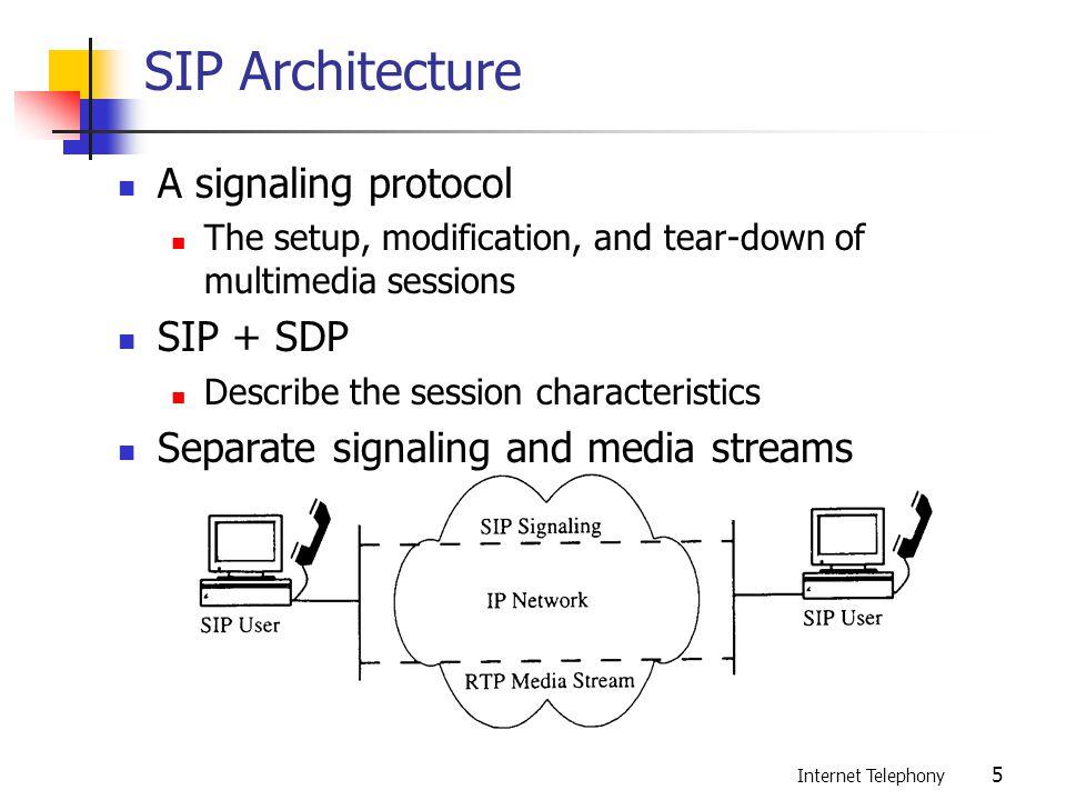 Hasil gambar untuk SIP (Session Initiation Protocol)