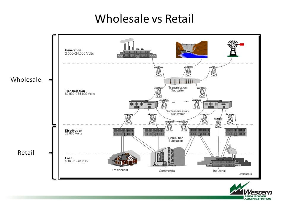 Wholesale Retail Wholesale vs Retail