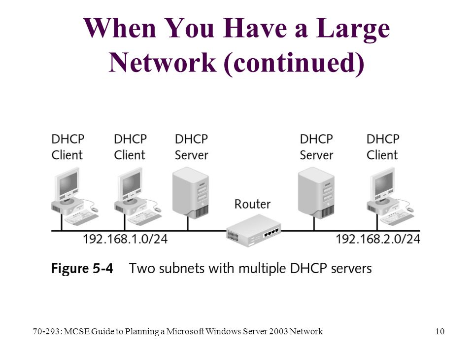 70-293: MCSE Guide to Planning a Microsoft Windows Server 2003 Network10 When You Have a Large Network (continued)