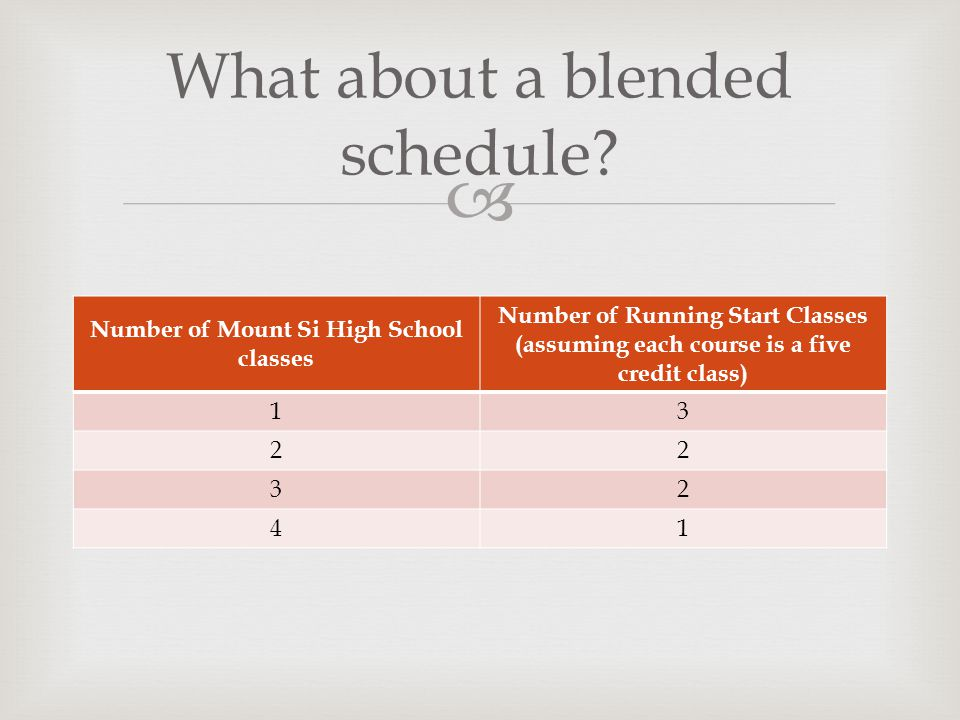  Number of Mount Si High School classes Number of Running Start Classes (assuming each course is a five credit class) What about a blended schedule