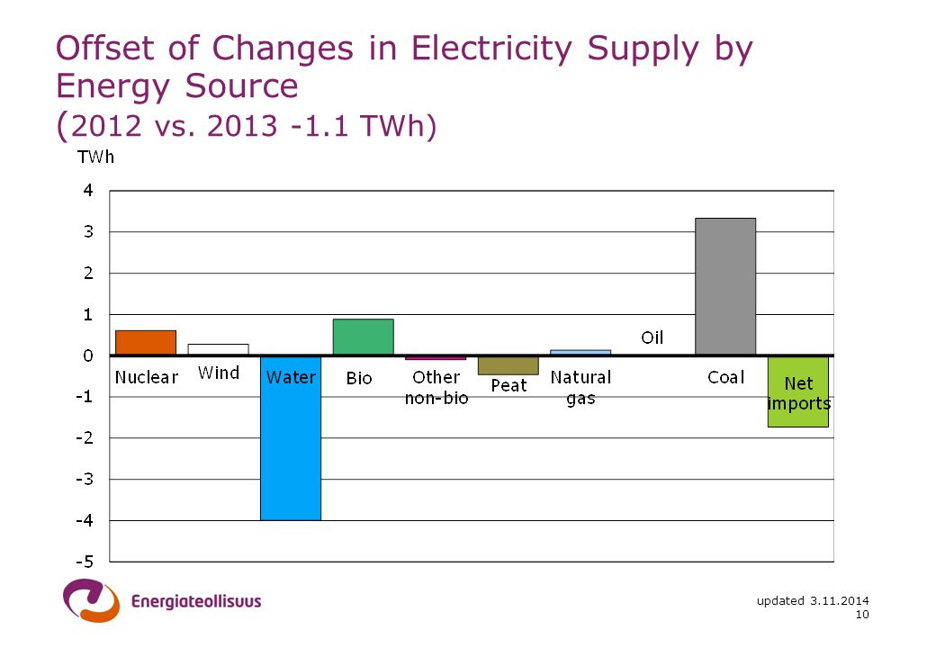 updated Offset of Changes in Electricity Supply by Energy Source ( 2012 vs.