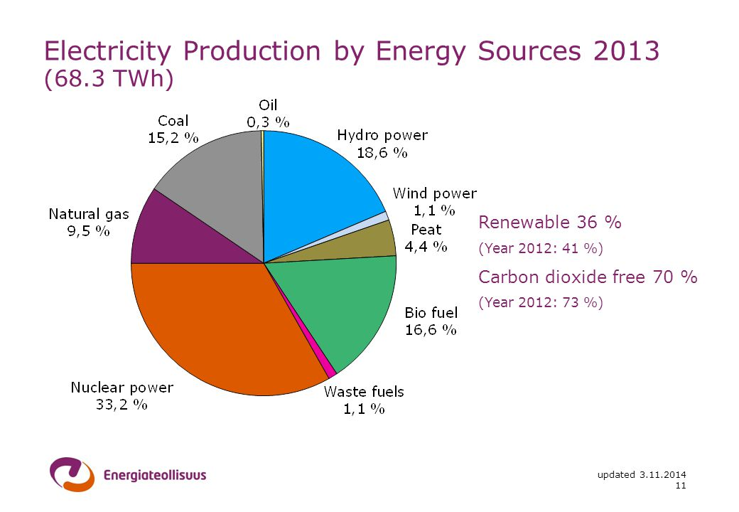 updated Electricity Production by Energy Sources 2013 (68.3 TWh) Renewable 36 % (Year 2012: 41 %) Carbon dioxide free 70 % (Year 2012: 73 %)