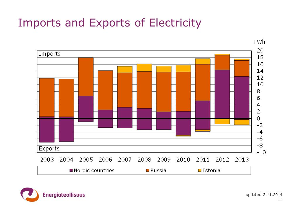 updated Imports and Exports of Electricity