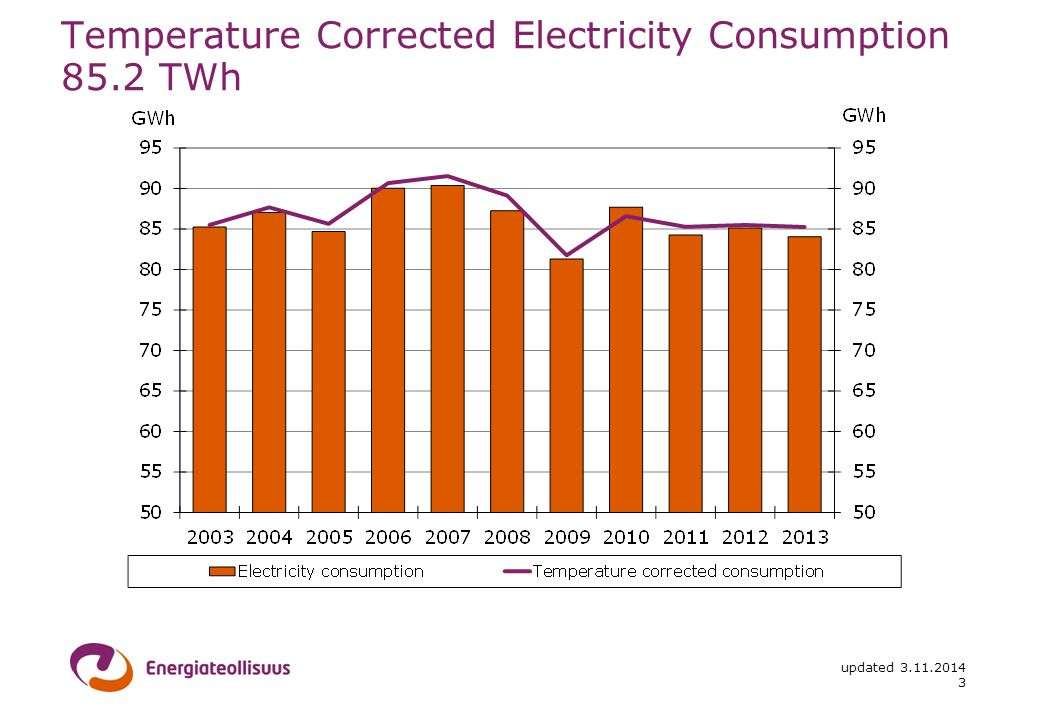 updated Temperature Corrected Electricity Consumption 85.2 TWh