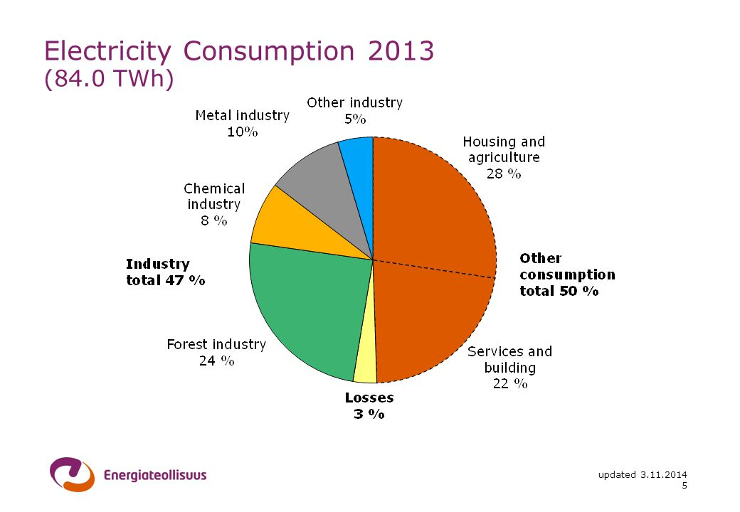 updated Electricity Consumption 2013 (84.0 TWh)