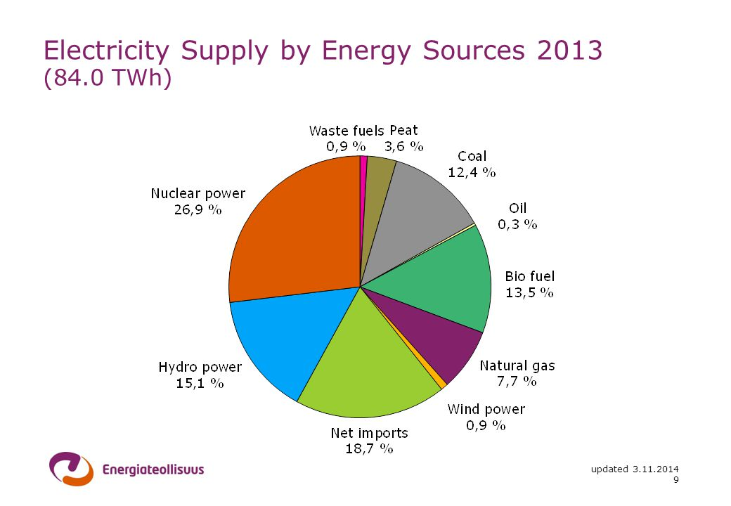 updated Electricity Supply by Energy Sources 2013 (84.0 TWh)