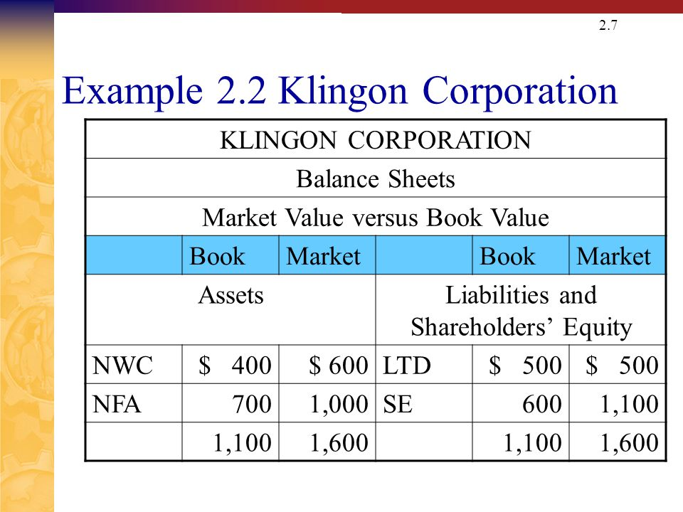 Difference between face value, book value and market value | the.
