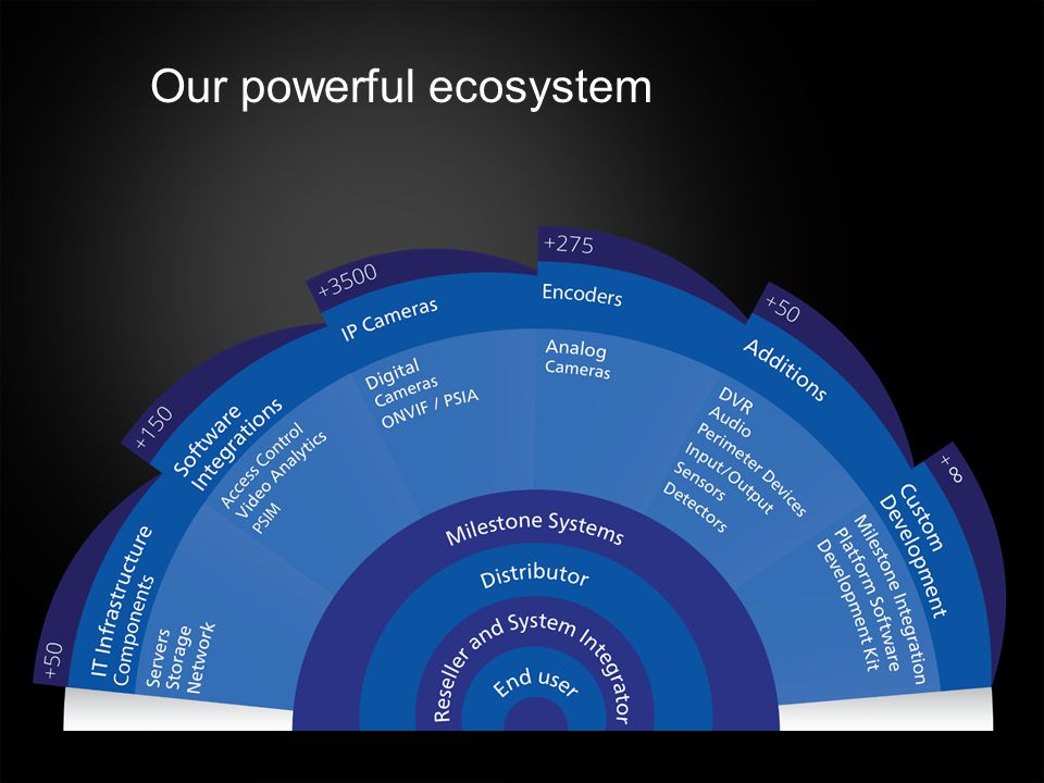 Our powerful ecosystem